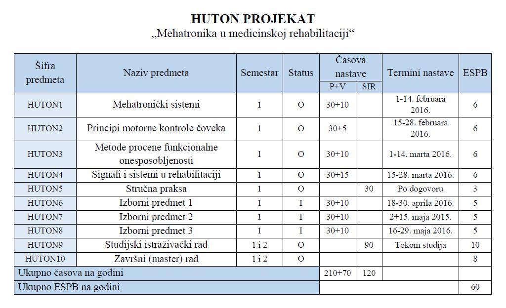 huton